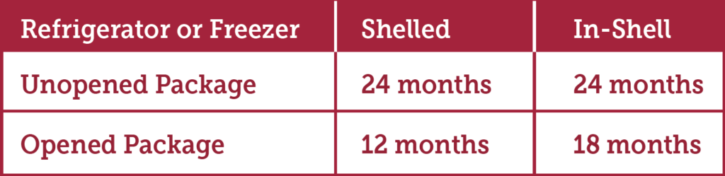 Storage length recommendations for refridgerator or freezer: 24 months for unopened packages of shelled or in-shell; 18 months for opened in-shell packages; 12 months for opened shelled packages